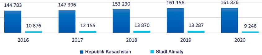 Anzahl der registrierten Kinder mit Behinderungen, Personen