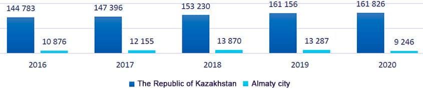 Number of registered children with disabilities, persons