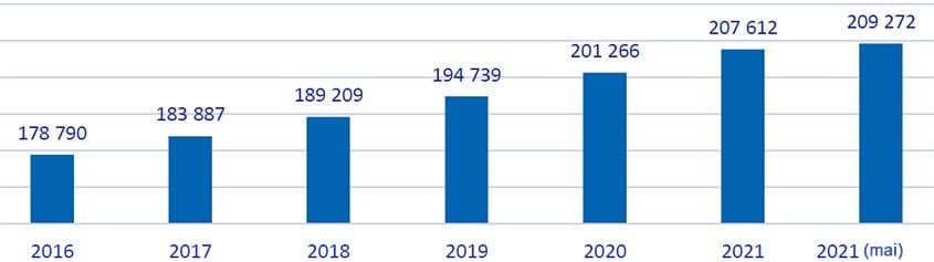 Численность детей в возрасте 2-6 лет в г.Алматы, чел