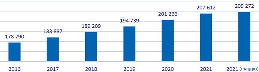 Il numero di bambini di età compresa tra 2-6 anni ad Almaty, persone
