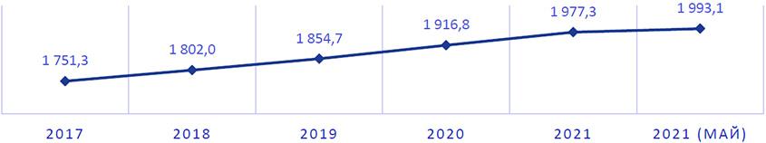 Численность населения г. Алматы, начало года, тыс. человек
