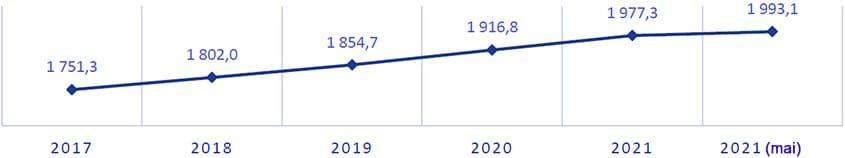 Bevölkerung von Almaty, Anfang des Jahres, Tausend Menschen