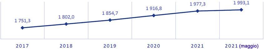 Popolazione di Almaty, inizio anno, mille persone